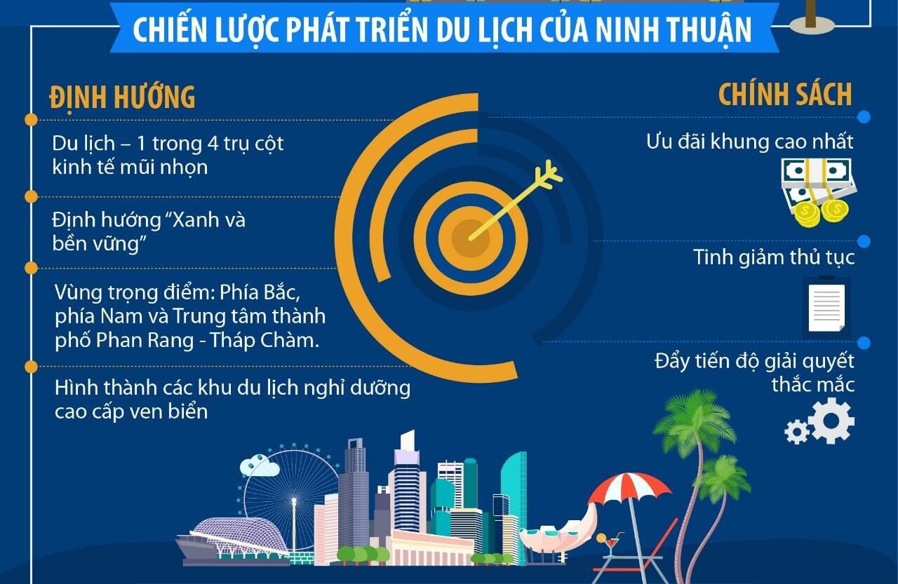 Cơ hội phát triển du lịch của dự án Apec Mandala Dubai Towers Ninh Thuận