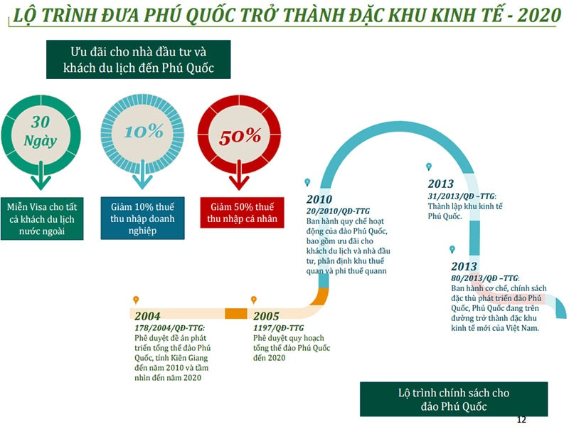 Lộ trình đưa Phú Quốc thành đặc khu kinh tế