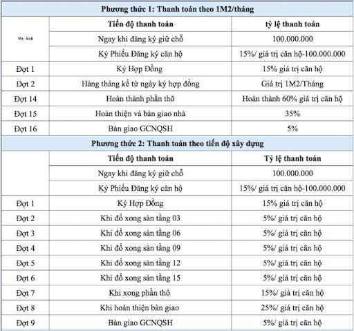 Phương thức thanh toán dự án Stown Tham Lương