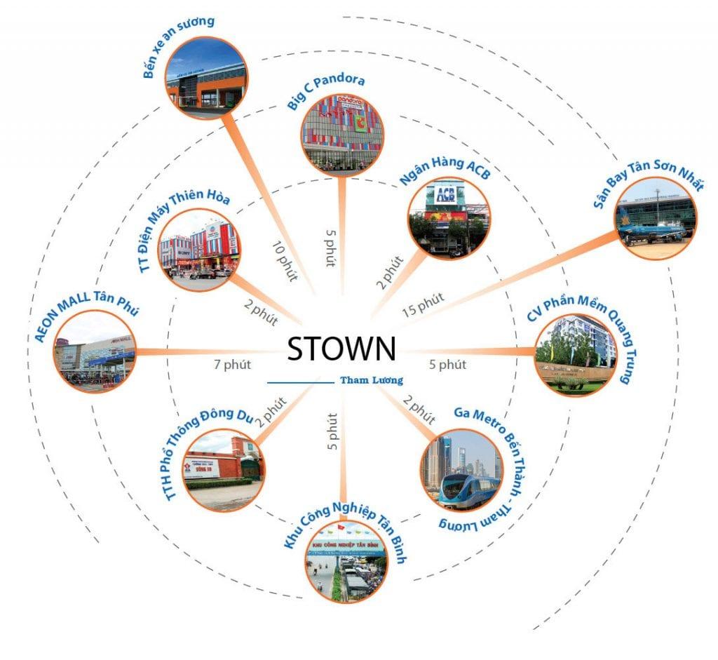 Tiện ích ngoại khu dự án căn hộ Stown Tham Lương
