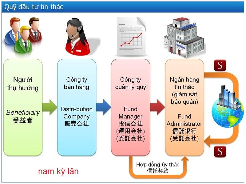 Cách thức hoạt động của quỹ tín thác đầu tư