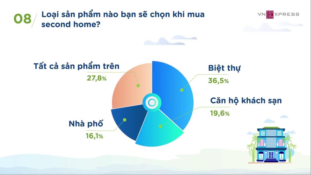 Các loại sản phẩm mà khách hàng sẽ mua để đầu tư Second Home