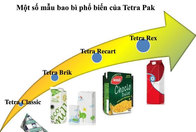 Cac sản phẩm bao bì Tetra Pak