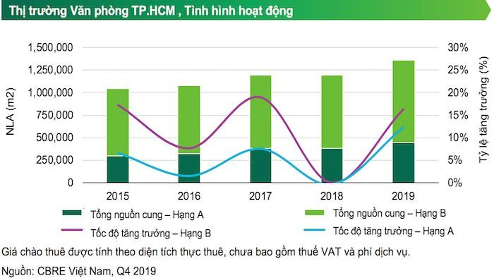 Thị trường văn phòng HCM quý 4 năm 2019