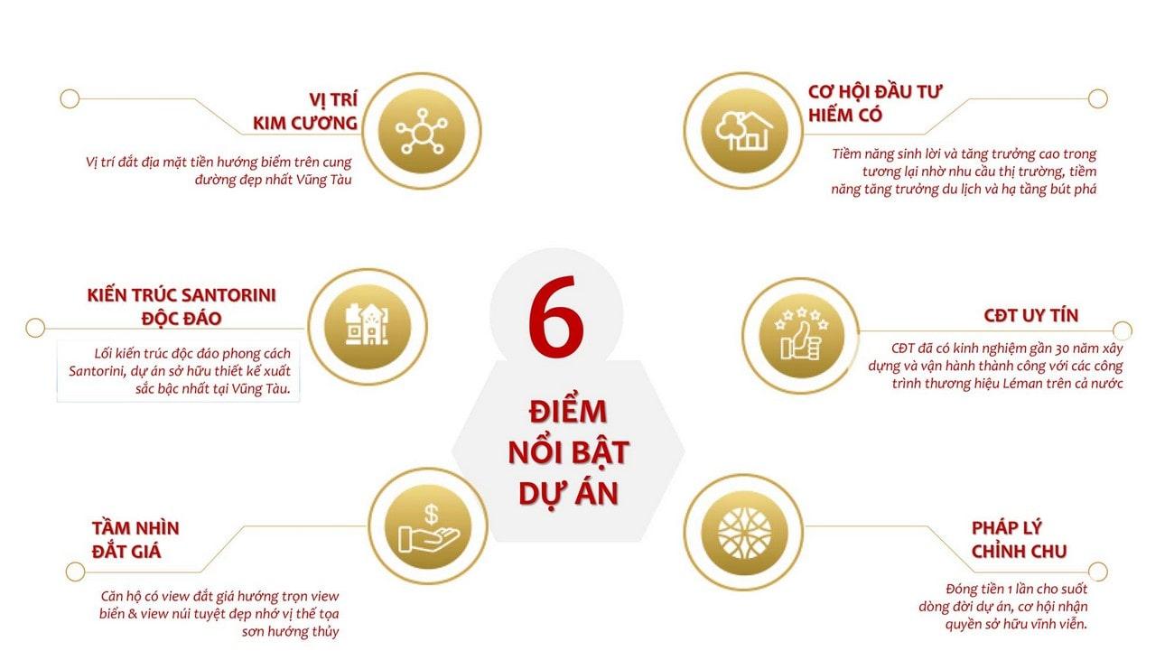 Điểm mạch của dự án Léman Cap Residence