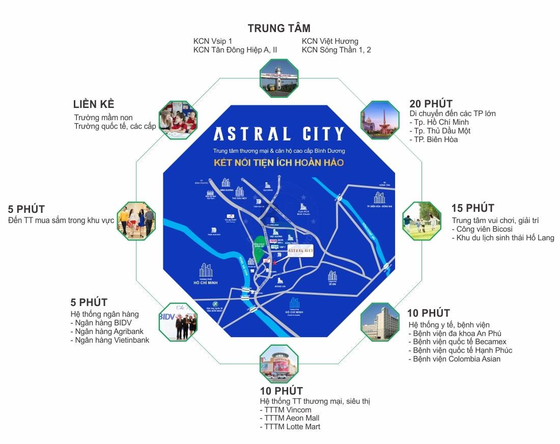 Sơ đồ liên kết vùng dự án Astral City
