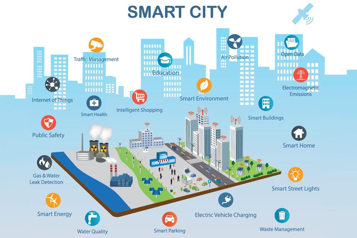 Đô thị thông minh bên trong dự án High Intela