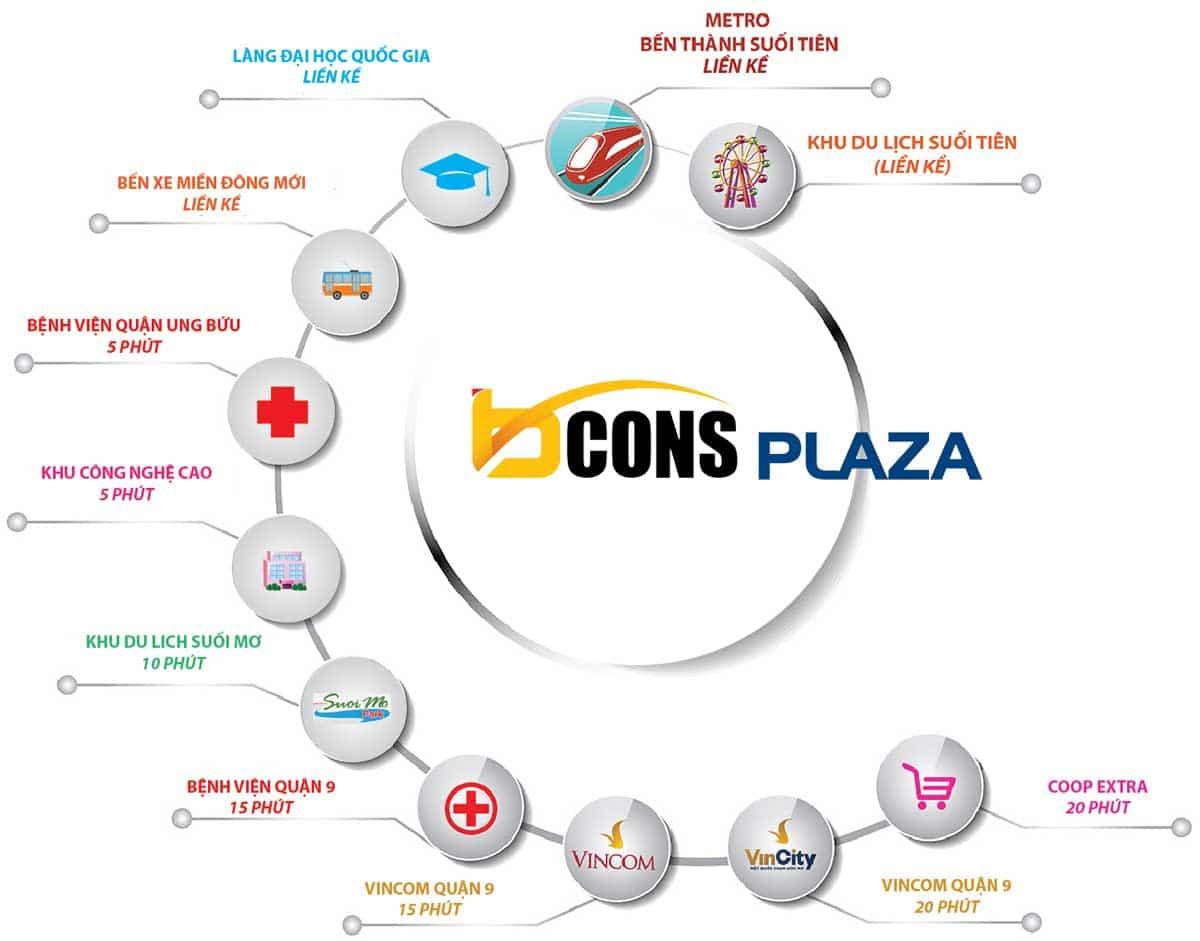 Tiện ích liên kết vùng dự án Bcons Plaza