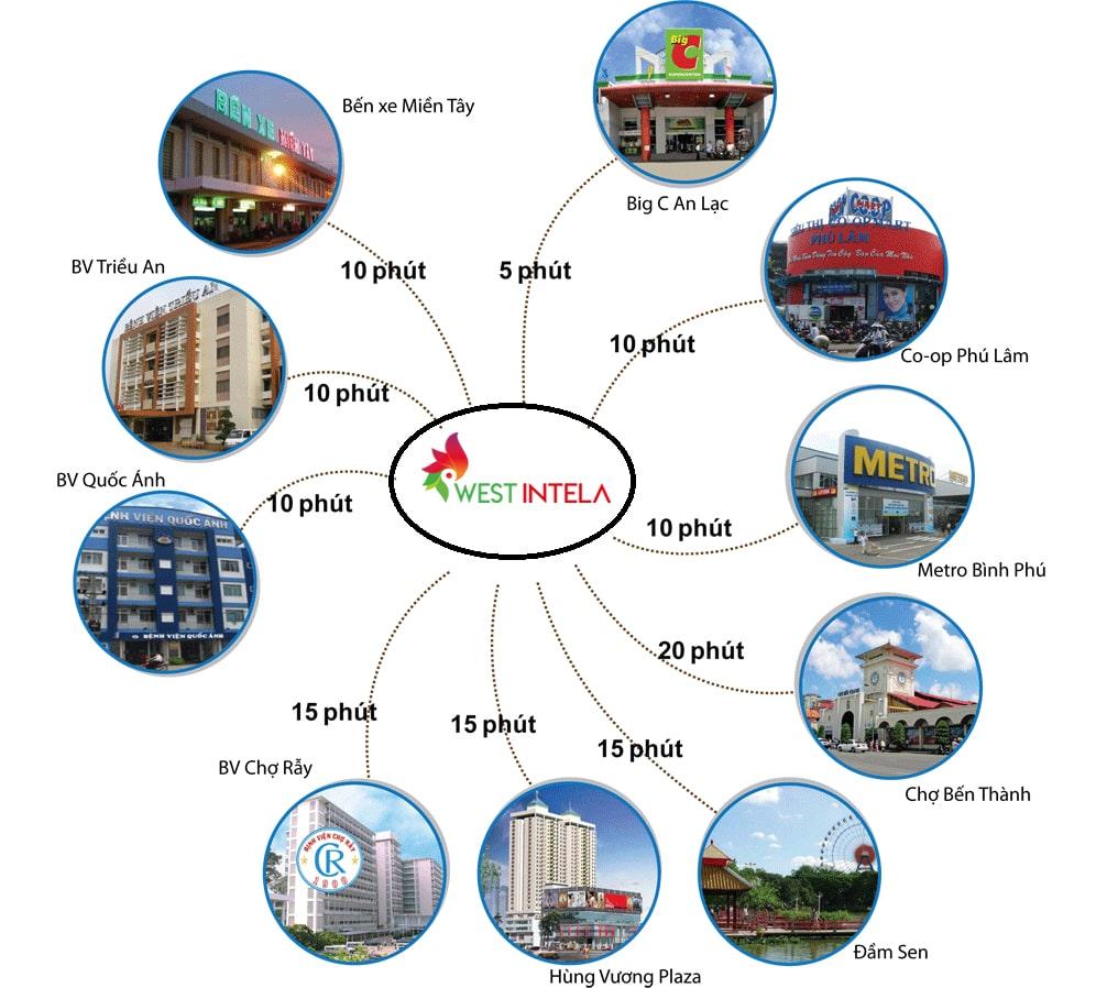Tiện ích ngoại khu dự án West Intela